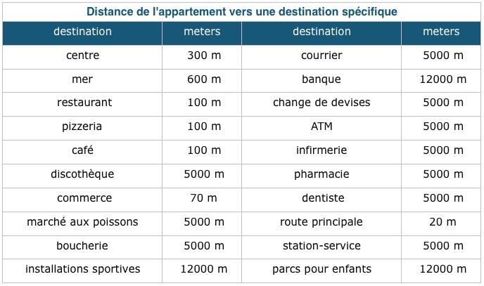 Distance de appartement