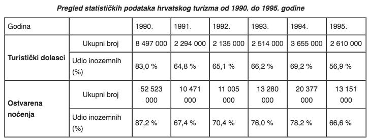 pregled-statistickih-podataka-hrvatskog-turizma