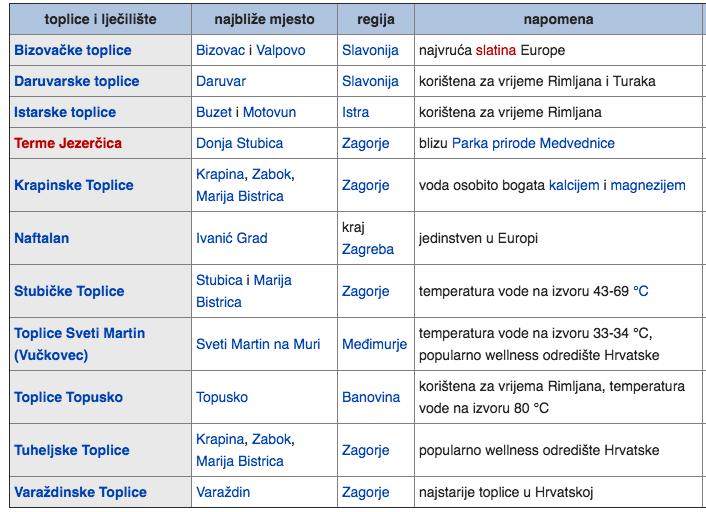 popis-najpoznatijih-termalnih-ljecilista-u-hrvatskoj