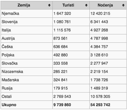 turisti-po-zemljama-pripadnosti-2010